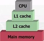 Jak działa pamięć podręczna – cache?